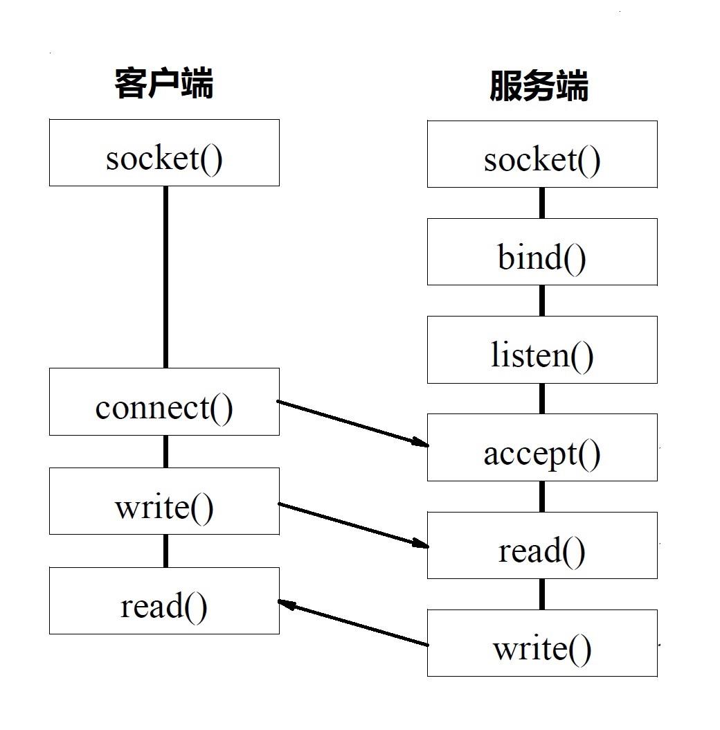 Socket 编程图示