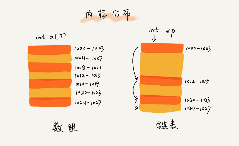 数组和链表的内存分布