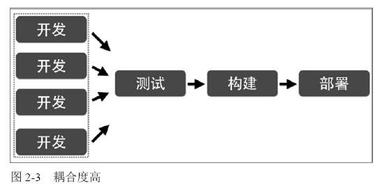 单体应用开发、测试、部署流程