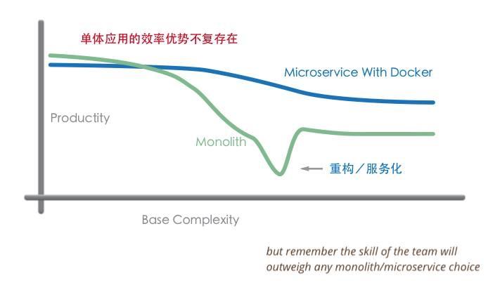 单体应用与微服务效率对比