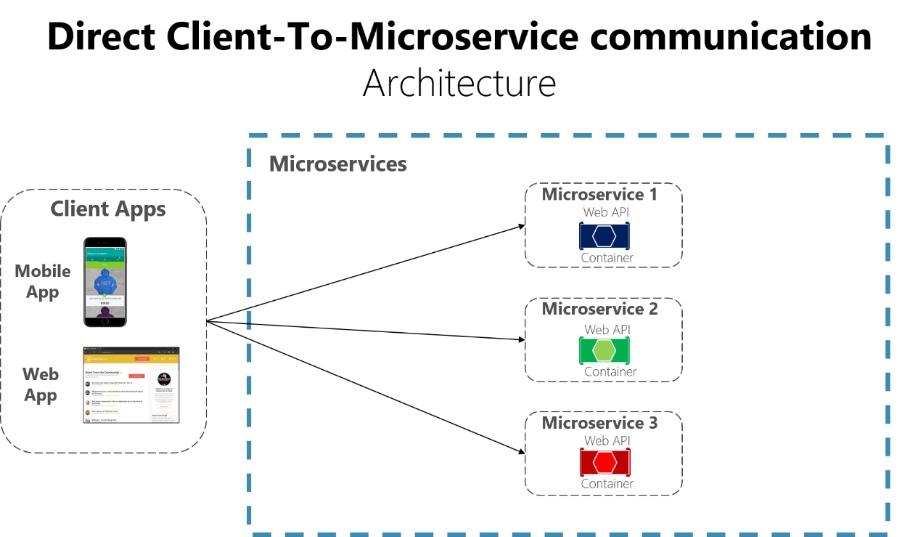 API 网关架构图
