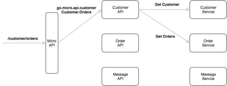 Micro API 架构模式