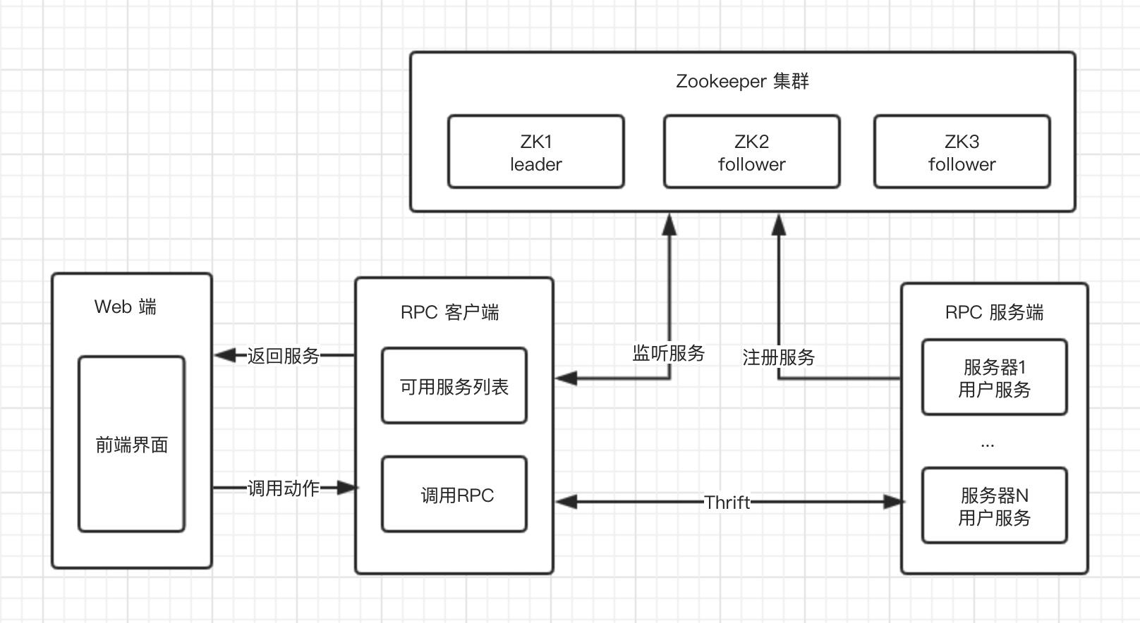 基于 Zookeeper 的微服务结构图