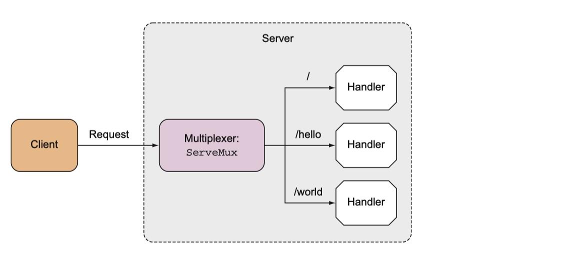ServeMux 路由映射与请求分发原理