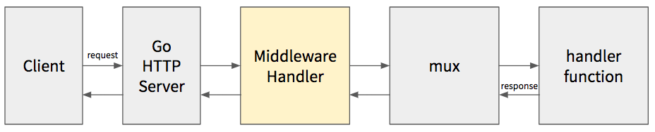 go-http-middleware