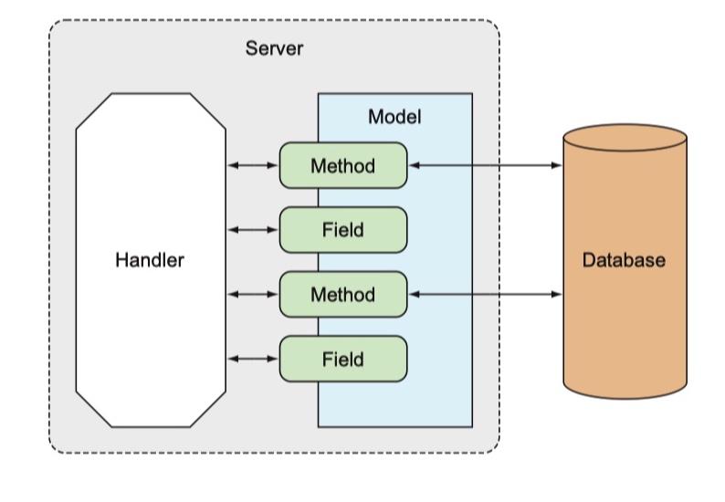 模型类与数据库映射