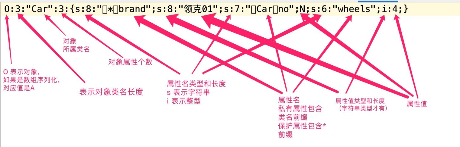 PHP 序列化字符串结构分析