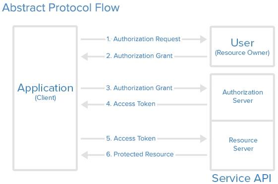 OAuth 基本流程