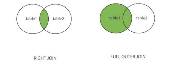 SQL连接查询