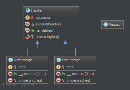 Chain-Of-Responsibilities-UML