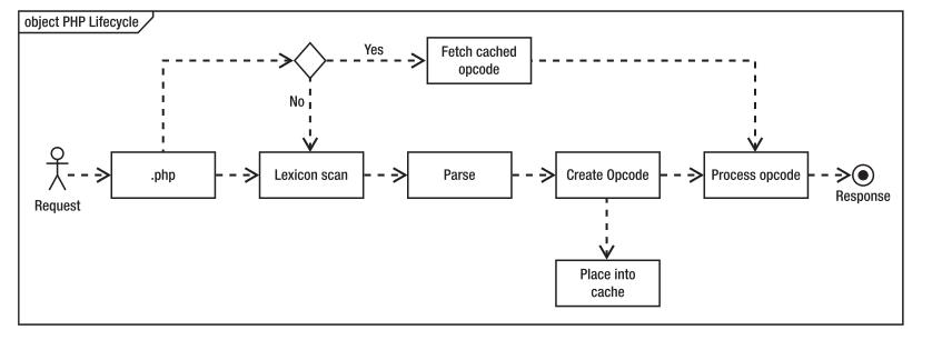 php-life-cycle