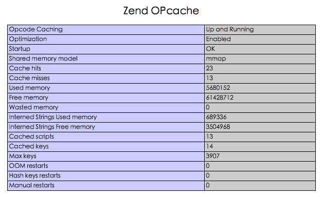 php-zendopcache