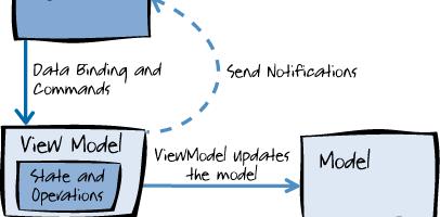 MVVM模式