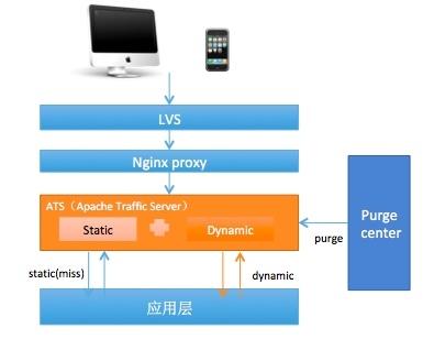 页面静态化架构