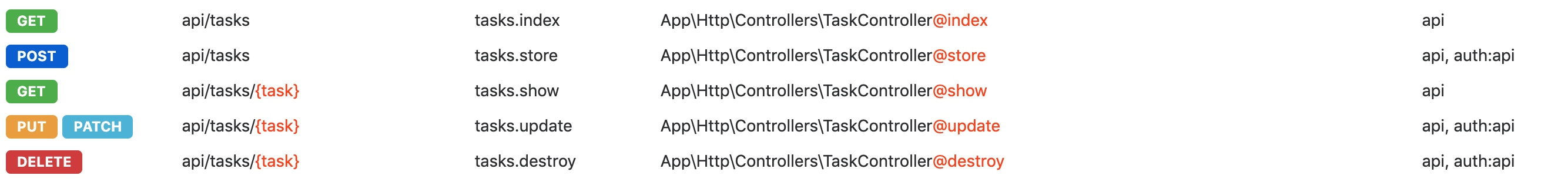 Laravel REST API
