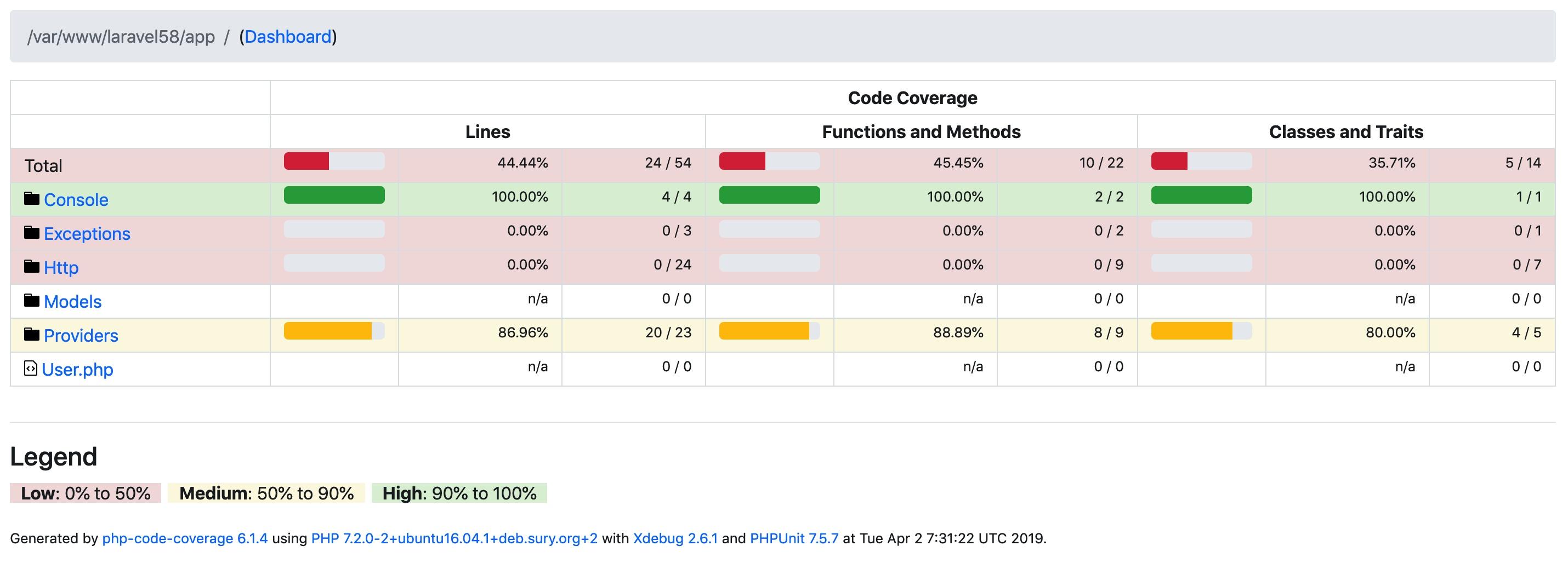 Laravel PHPUnit 代码覆盖率