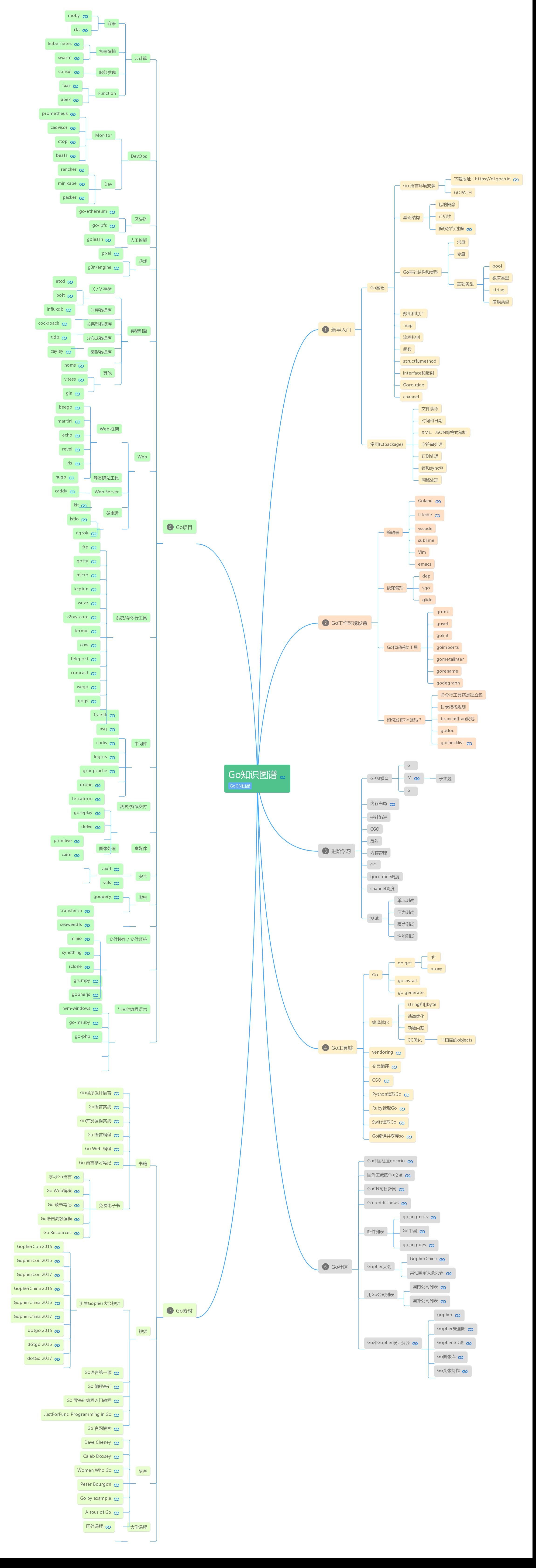 Go 语言完整知识图谱
