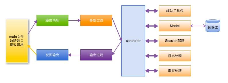 Beego MVC 架构