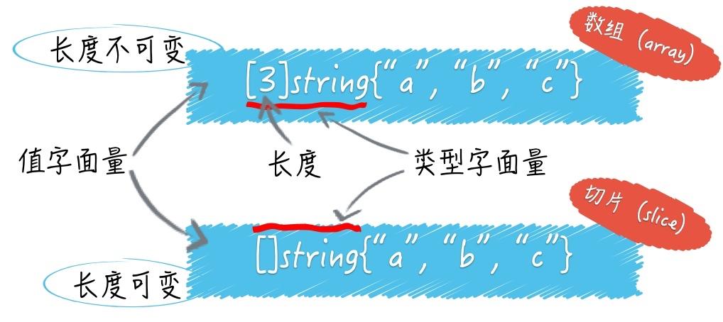 数组和数组切片的区别