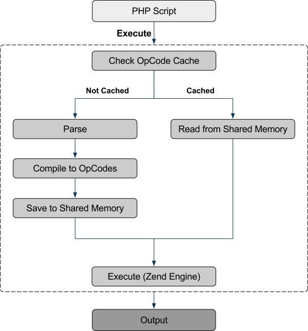 PHP Zend 引擎编译执行流程