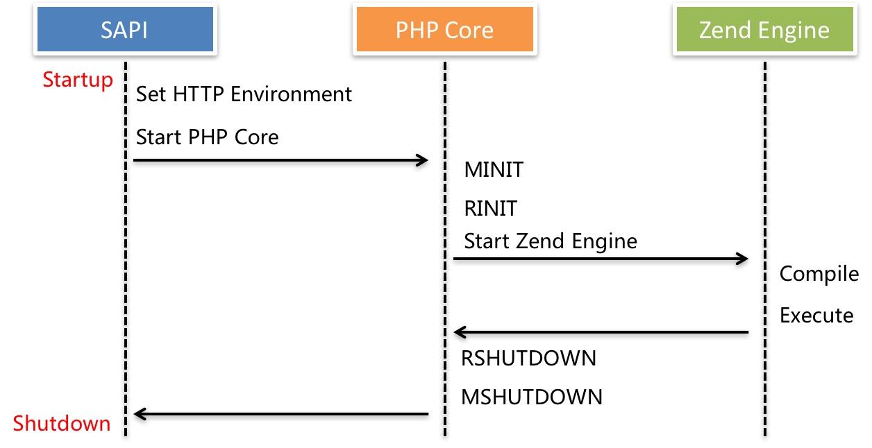 PHP 底层处理逻辑